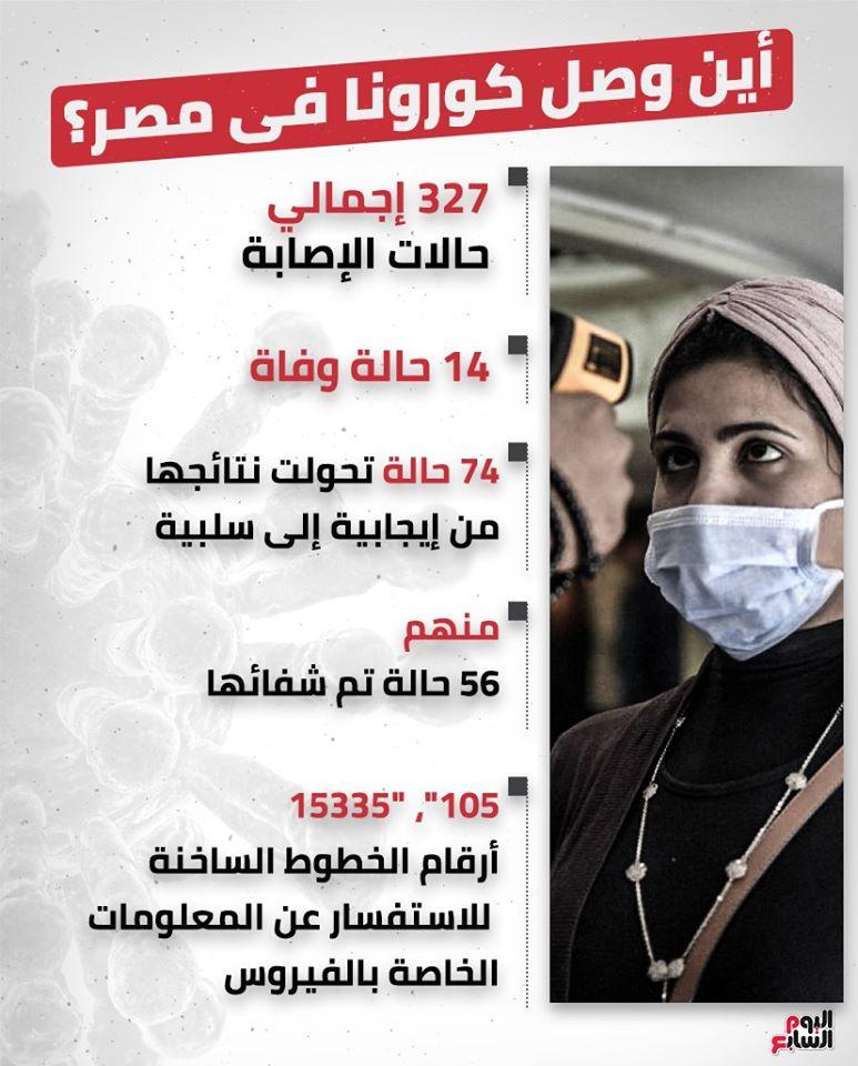 وزارة الصحة | بالأرقام..أين وصل كورونا فى مصر؟ الحصيلة النهائية للمصابين والمتوفين  110020
