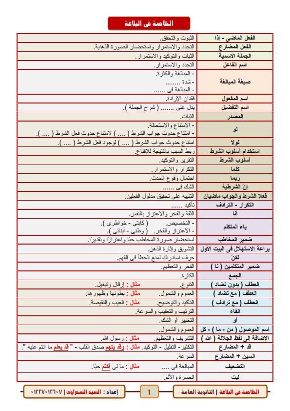 الخلاصة فى البلاغة للصف الثالث الثانوي.. 6 ورقات أ/ السيد السحراوي 11016