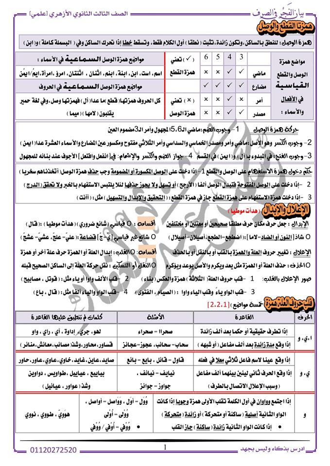 مراجعة الصرف للثانوية الأزهرية (علمي) أ/ حسين عبد الغفار 11032