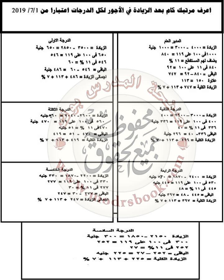 مرتبك في 1 / 7 / 2019.. جدول الأجور لكل الدرجات بعد الخصومات 11204