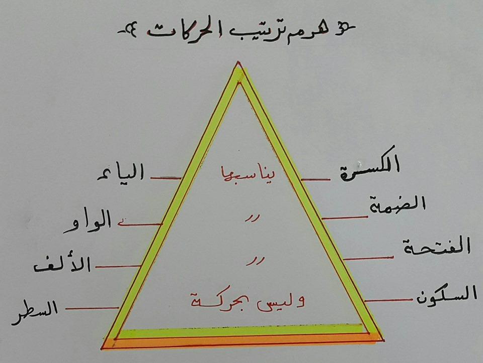 طرق تدريس الإملاء.. الهمزة المتطرفة أ/ رجاء حسين 11248