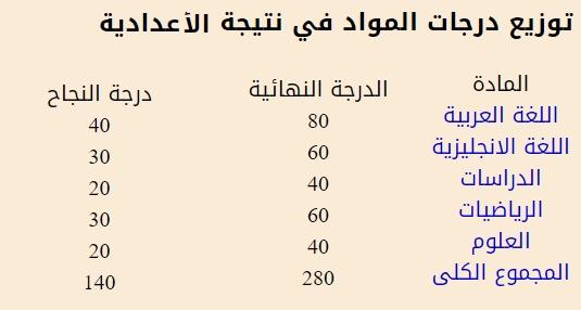 بنسبة نجاح 90.34%.. اعتماد نتيجة إعدادية كفر الشيخ  11507