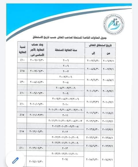 جدول العلاوات الخاصة المستحقة لصاحب المعاش حسب تاريخ الإستحقاق 11696