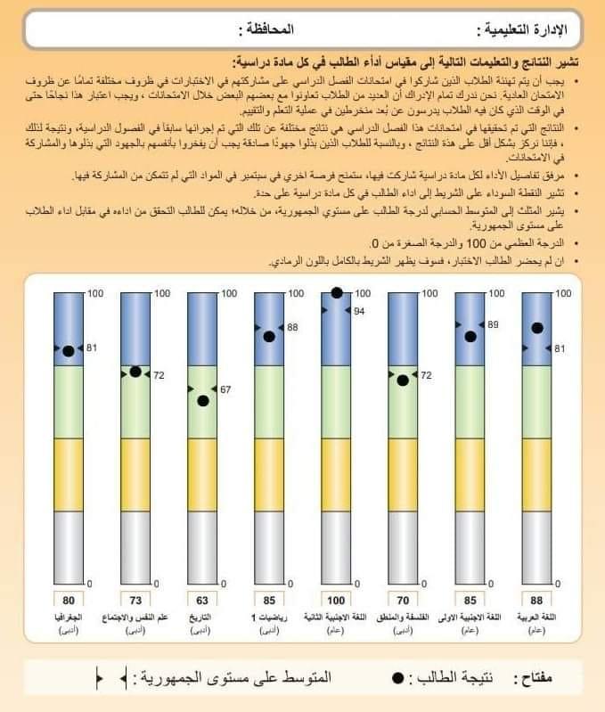 تفسير ألوان نتيجة الصف الاول والثاني الثانوي 11771