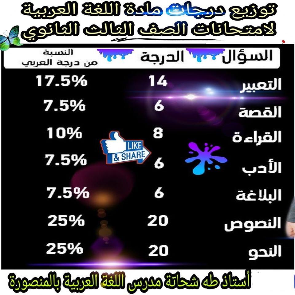 توزيع درجات مادة اللغة العربية لطلاب الثانوية العامة 2020 11784