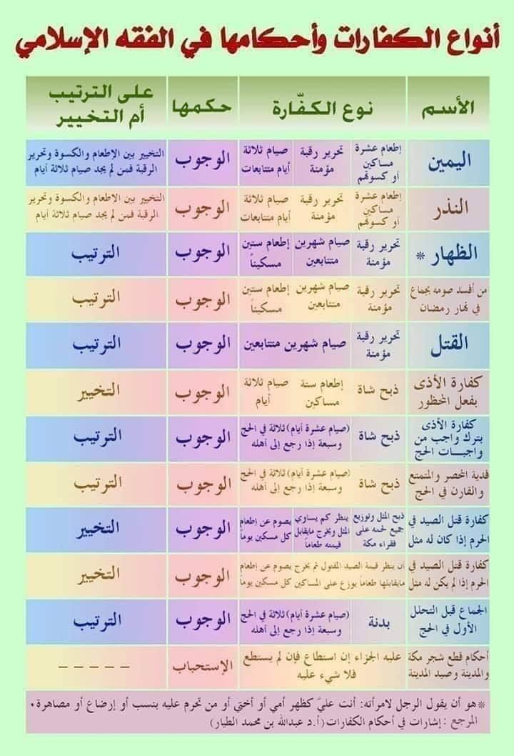 أنواع الكفارات و أحكامها في الفقه الإسلامي مجمعة في ورقة واحدة 121000