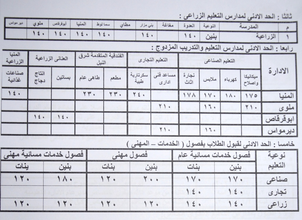 تنسيق القبول بالثانوي العام 2021 / 2022 محافظة المنيا 121033