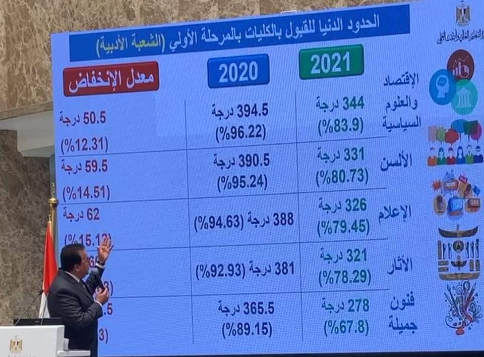نتيجة تنسيق المرحلة الأولى والحدود الدنيا للقبول بالكليات لعام 2021 121040