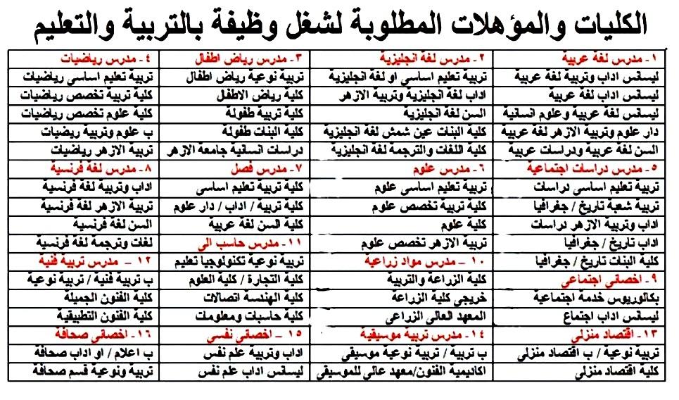 مسابقة التربية والتعليم الجديدة 2019 / 2020.. التخصصات والمؤهلات والاوراق المطلوبة  12278