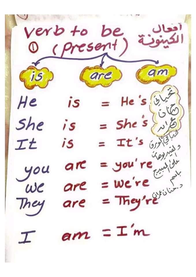 مختصر قواعد اللغه الإنجليزية كامله من الالف الى الياء (English Grammar from A to Z) 12330510