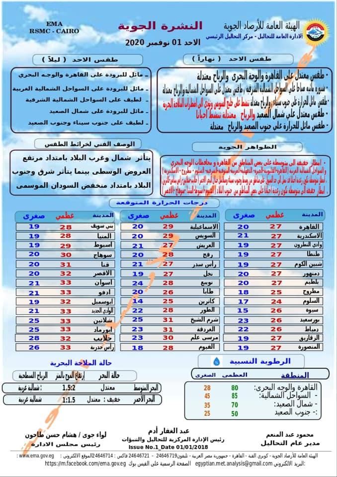 الأرصاد l أمطار رعدية تصل للسيول بسيناء وخفيفة بالقاهرة غدا وانخفاض في درجات الحرارة من الثلاثاء 12337110