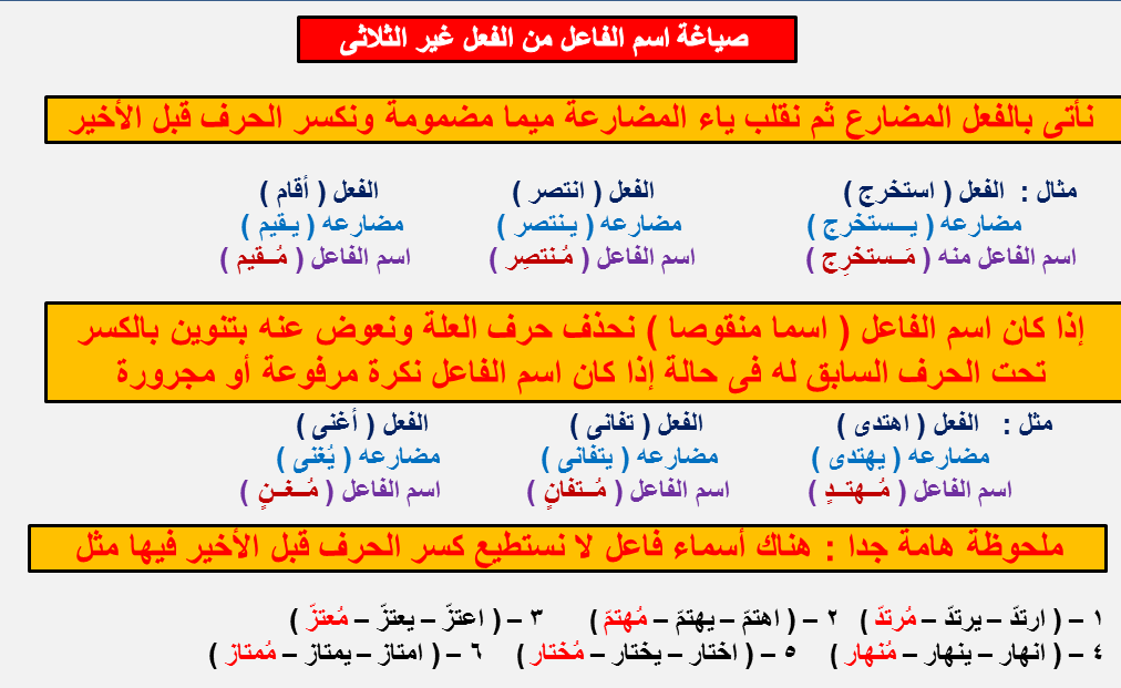 صياغة اسم الفاعل من الفعل غير الثلاثى وشروط عمله 1246