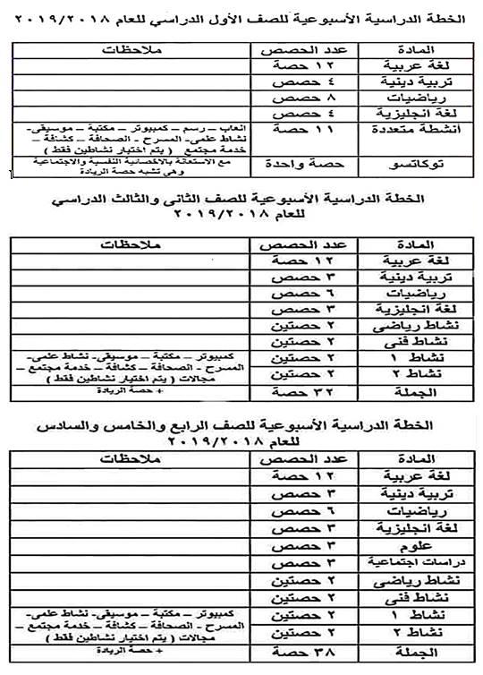 الخطة الدراسية.. توزيع الحصص على الصفوف الدراسية للعام 2018 / 2019 1250