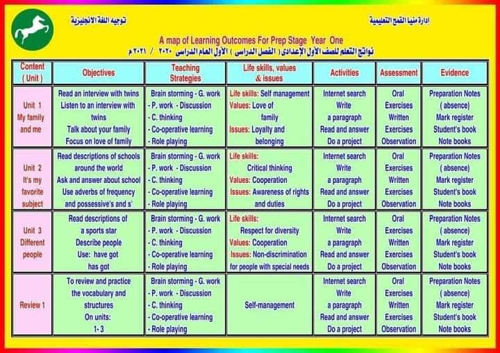 نواتج التعلم - لغة إنجليزية للمرحلة الاعدادية 2020/2021 12600