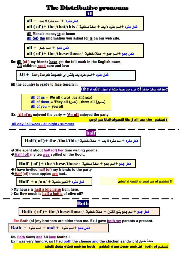 لغة انجليزية l الضمائر التوزيعية بشكل رائع 12644