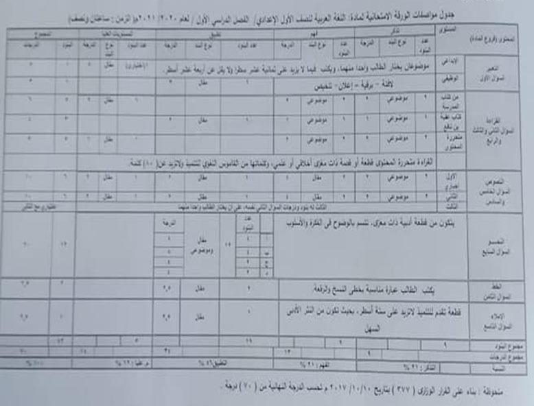 مواصفات الورقة الامتحانية لمادة اللغة العربية للمرحلة الإعدادية 2021 12757