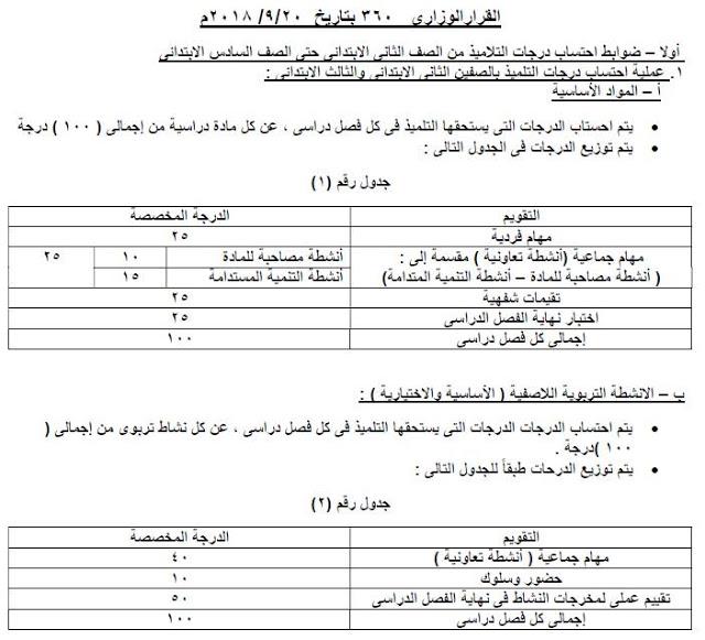 بالمستندات.. كيفية احتساب الدرجات لطلاب الصفوف الابتدائية وفقًا للأنشطة والحضور والسلوك 1278