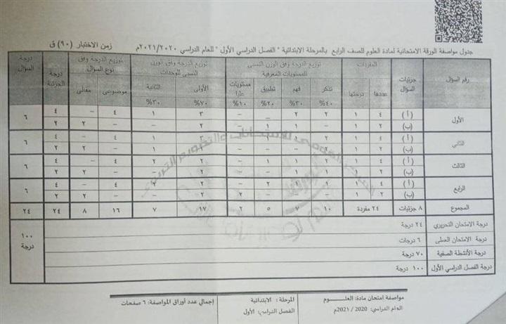 مواصفات الورقة الامتحانية لمادة العلوم للمرحلتين الابتدائية والإعدادية 2021 12897