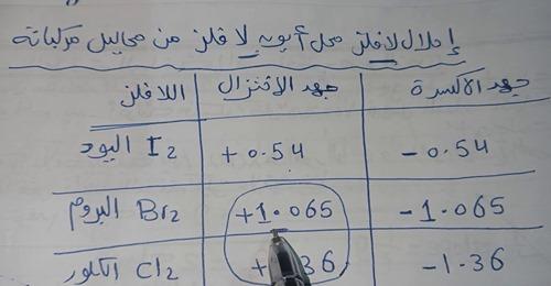 مراجعة كيمياء ثالثة ثانوي | احلال لافلز محل أيون لافلز في محلول ملحه  13007