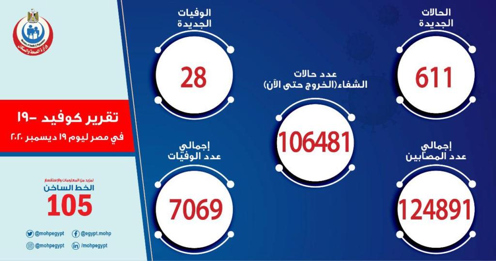 وزارة الصحة.. بيان كورونا | الحالات تتخطى الـ 600 حالة لأول مرة منذ فترة طويلة 13192310