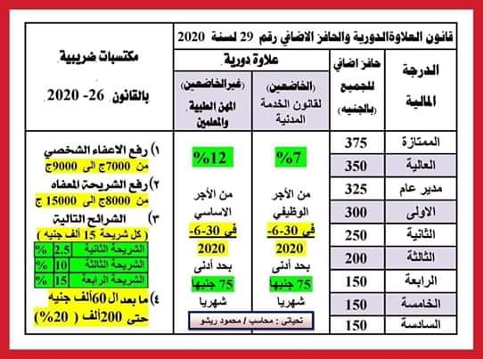 ملخص قانون العلاوة الدورية والحافز الإضافي رقم 29 لسنة 2020 13202