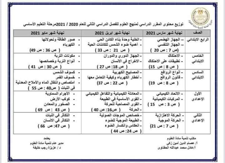 توزيع منهج العلوم الترم الثاني2021  من الصف الرابع الابتدائي حتي الثاني الإعدادي 13322