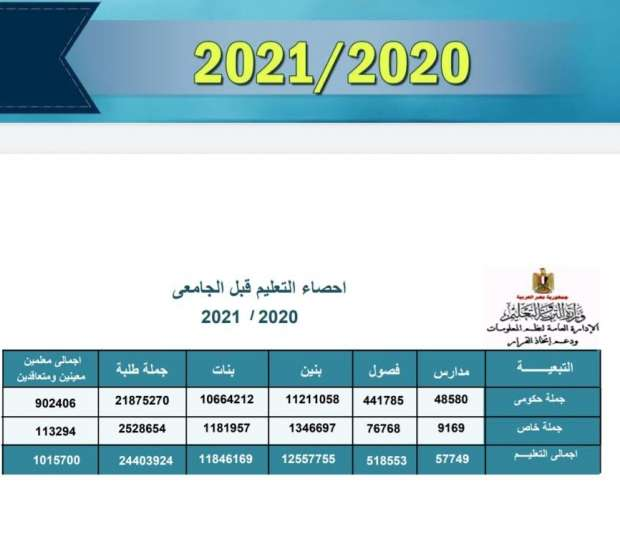 وزارة التربية والتعليم تعلن احصائية 2020 / 2021 13446