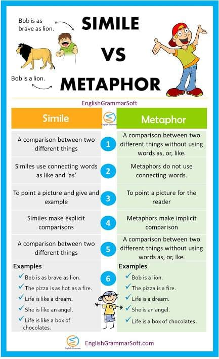 الفرق بين  simile التشبيه metaphor vs الاستعارة  13536