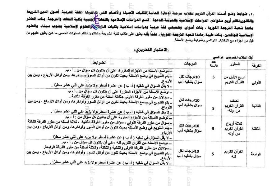 ضوابط ومعايير وضع أسئلة القرآن لطلاب كليات جامعة الازهر  13563