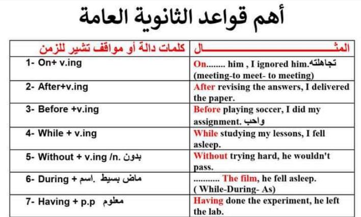 قواعد اللغة الانجليزية والملاحظات اللغوية للصف الثالث الثانوي مستر/ أحمد فرحات 1361