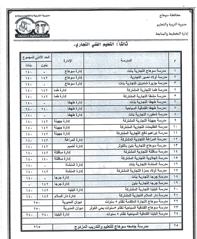 تنسيق القبول بالثانوي العام 2021 / 2022 محافظة سوهاج 13816
