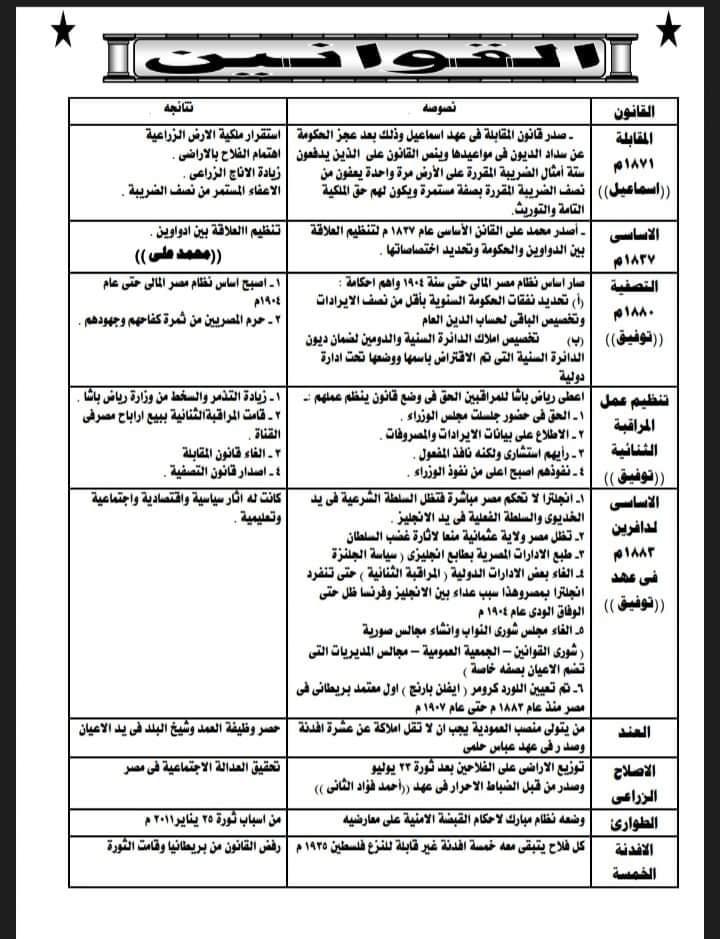 """امتحان تاريخ """"بابل شيت"""" للثانوية العامة 2021 13822"""