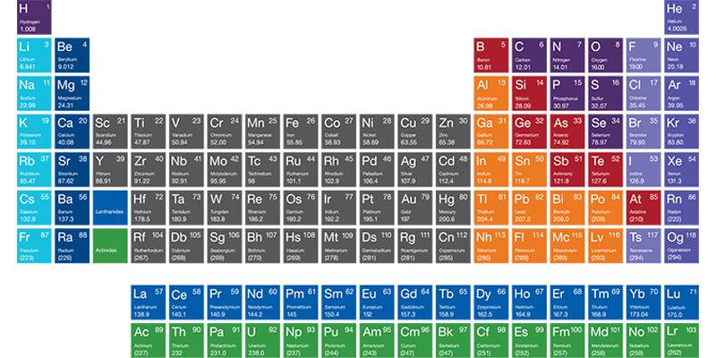 كيمياء | عناصر الجدول الدوري 13880