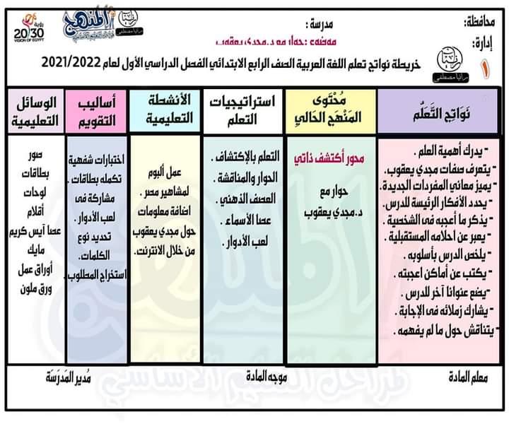 خريطة نواتج التعلم لمادة اللغة العربية للصف الرابع الابتدائي الترم الاول 2021 / 2022 13903