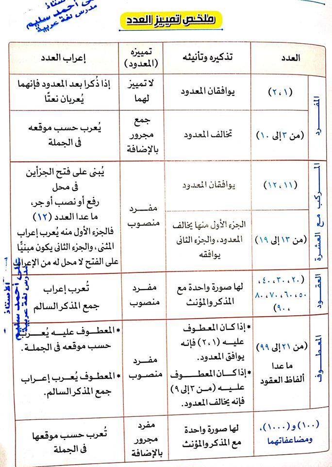 ملخص تمييز العدد فى ورقة واحدة للصف الثاني الاعدادي 14271