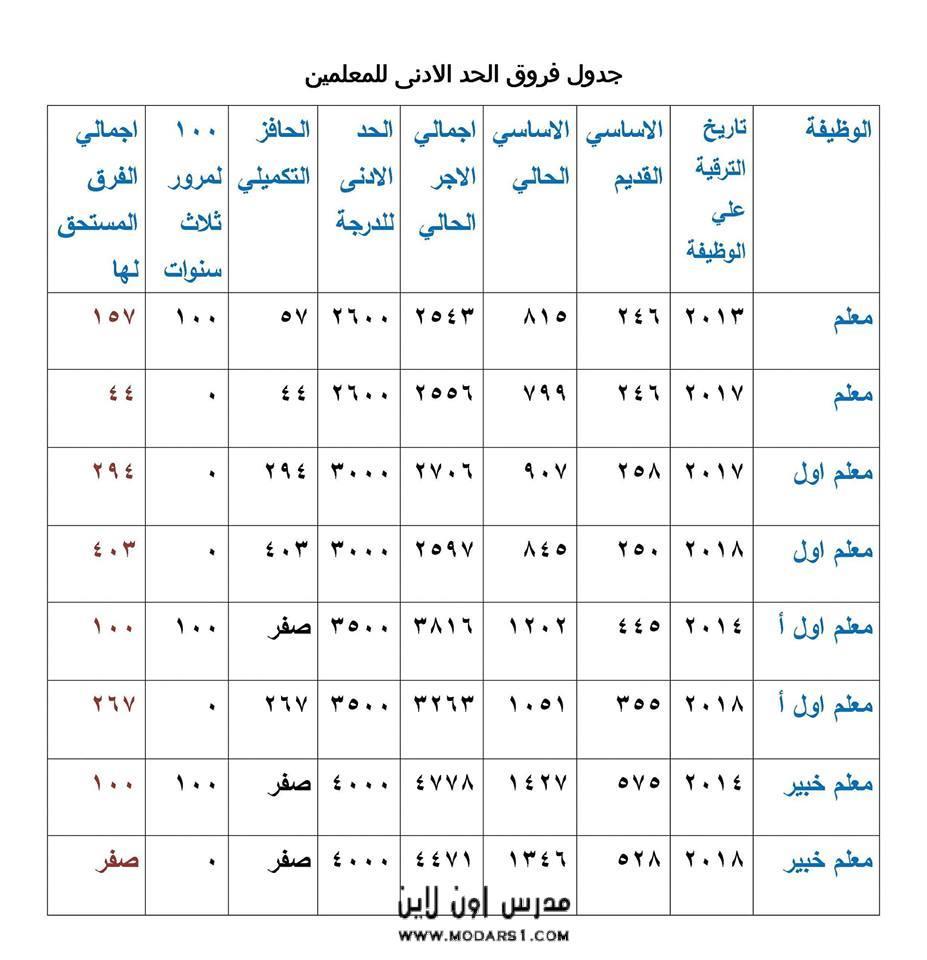 جدول فروق الحد الأدنى للمعلمين بعد التعديل الأخير من وزارة المالية 14467