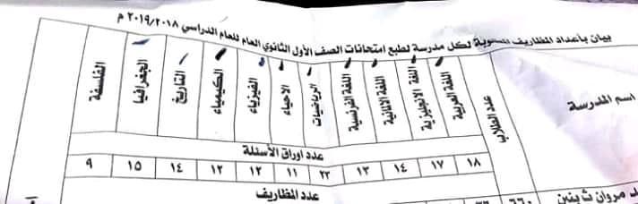 بالمستندات.. التعليم تحدد عدد أوراق اسئلة امتحانات أولى ثانوي الخاصة بكل مادة 1570
