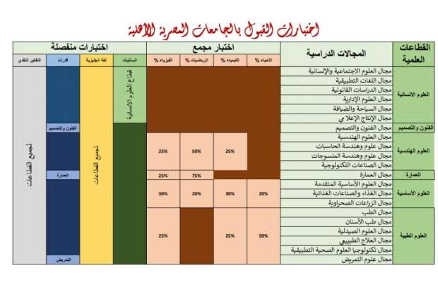 أماكن وتفاصيل اختبارات القبول بالجامعات الأهلية 15761610