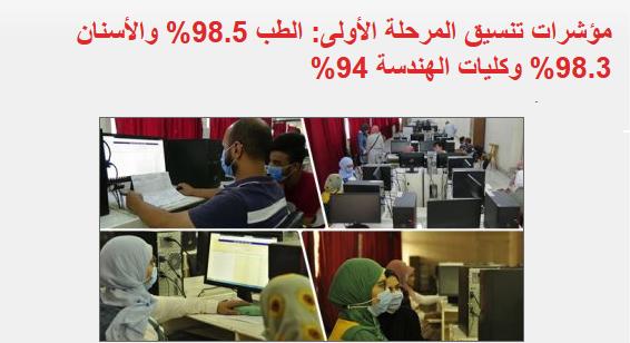 اعلان النتيجة السبت.. ملامح تنسيق المرحلة الأولى: الطب 98.5% والأسنان 98.3% وكليات الهندسة 94%  187