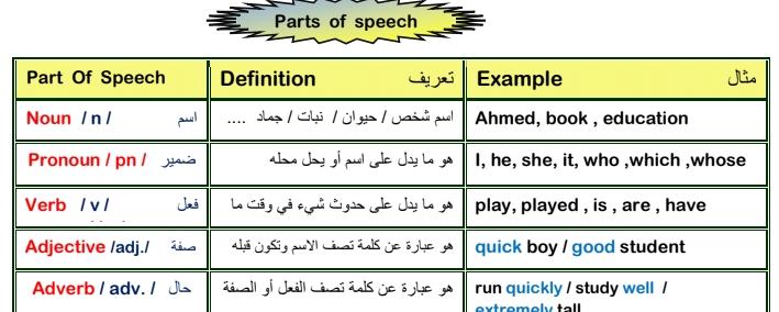 تبسيط قواعد اللغة الانجليزية كاملة لجميع المستويات 1883