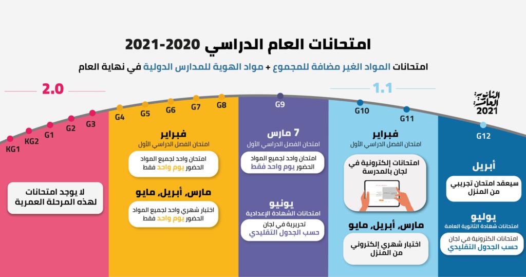 تفاصيل امتحانات العام الدراسي ٢٠٢٠-٢٠٢١ لكل المراحل 20022