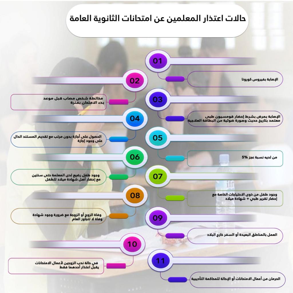 الاعتذارعن امتحانات الثانوية العامة 2021 20845110