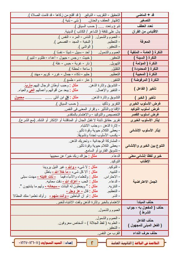 الخلاصة فى البلاغة للصف الثالث الثانوي.. 6 ورقات أ/ السيد السحراوي 21043