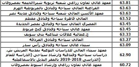 توقعات الحد الأدنى للقبول بالكليات والمعاهد الخاصة بطلاب الدبلومات الفنية 21065