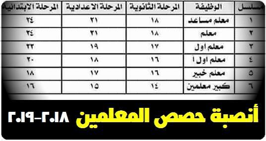 لعام 2019.. جدول توزيع الحصص والنصاب القانوني لكل معلم في كل مرحلة تعليمية 21110