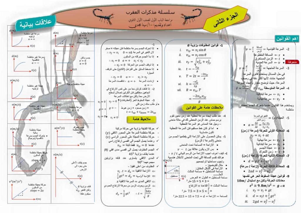 بوستر مراجعة الفيزياء للصف الأول الثانوى الترم الأول مستر/ مينا مجدى 2127