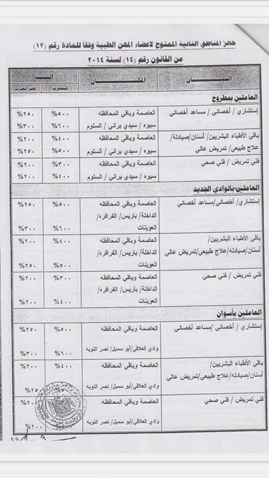 قرار ٥٧٥ لسنة ٢٠١٤ حافز المناطق النائية للعاملين بوزارة الصحة 21381