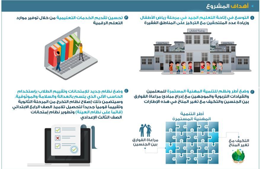 وزير التعليم يعلن الاهداف والنتائج المتوقعة من مشروع تطوير التعليم بالتعاون مع البنك الدولي 21404