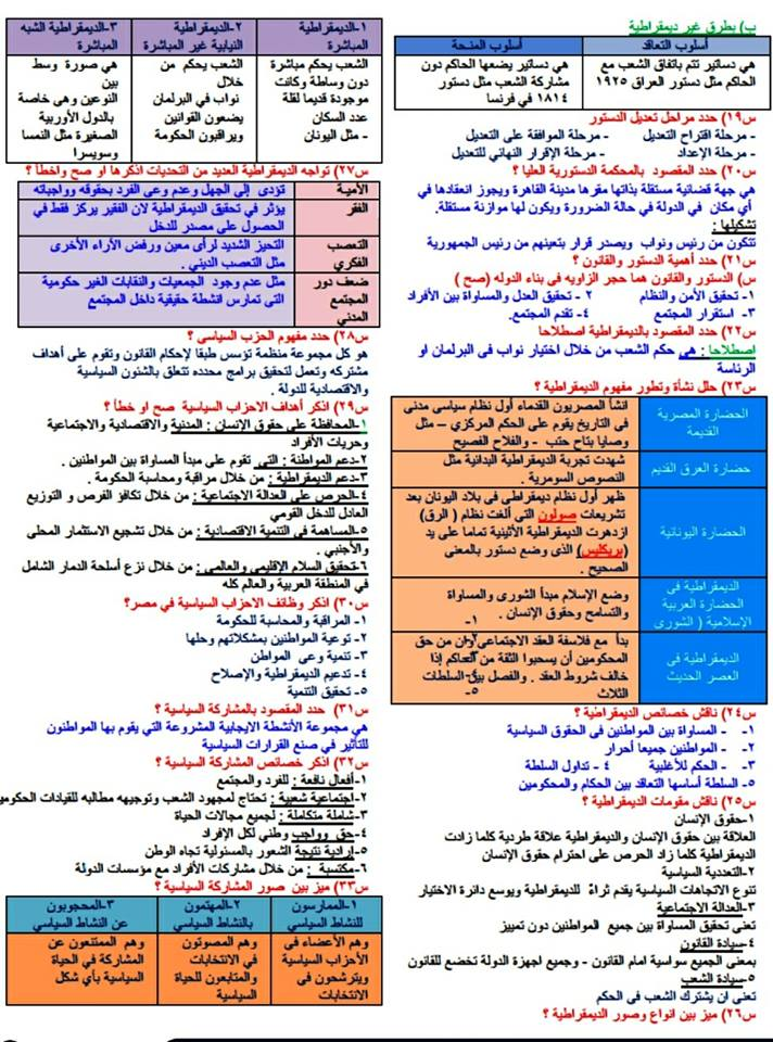 حصريا لطلاب ثانوية عامة.. مراجعة التربية الوطنية في ورقتين 21498