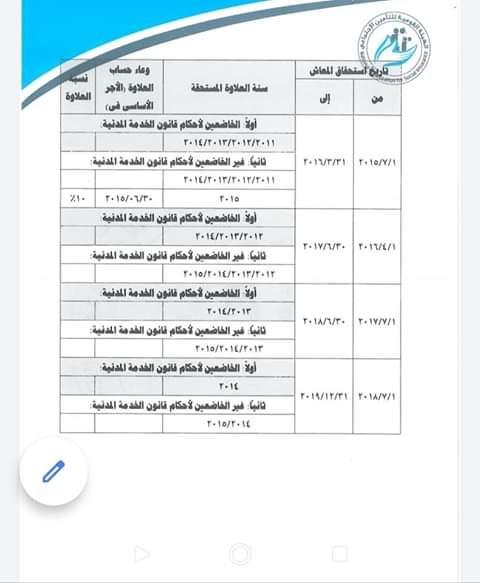 جدول العلاوات الخاصة المستحقة لصاحب المعاش حسب تاريخ الإستحقاق 21523